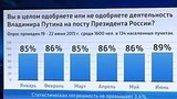 видео 41 сек. Все больше россиян одобряют работу Путина раздел: Новости, политика добавлено: 24 июня 2015
